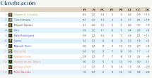 Clasificación Liga 2012/13