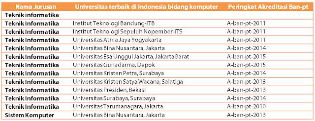 Ini dia Daftar Universitas Terbaik di Indonesia Untuk lulusan TKJ tahun ini 3