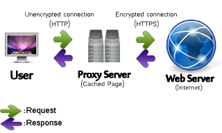 All About Proxy Server