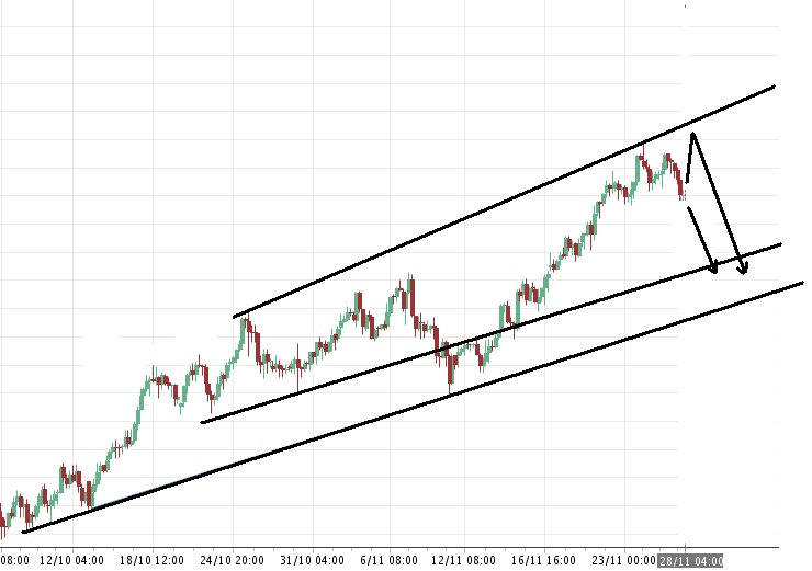 myfxvoyage.blogspot.com AUDJPY Wedge Trade