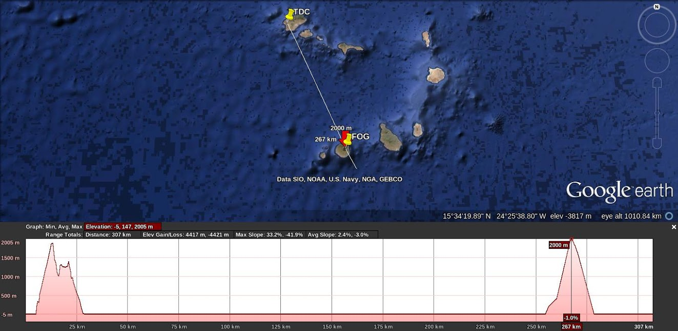 Elevation Profile of Fogo and S. Antão (Cabo Verde islands)