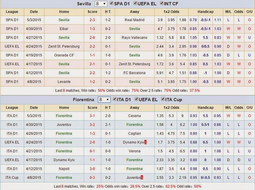 Dự đoán kèo thơm Sevilla vs Fiorentina