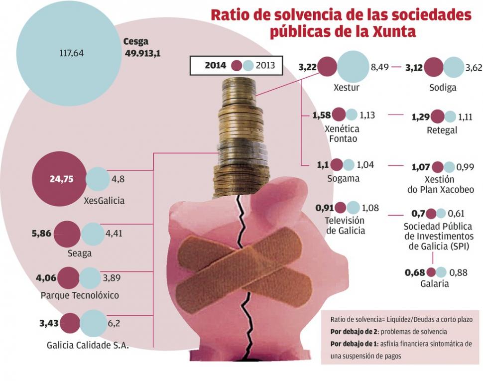 La mitad de las sociedades públicas de la Xunta está en riesgo de insolvencia