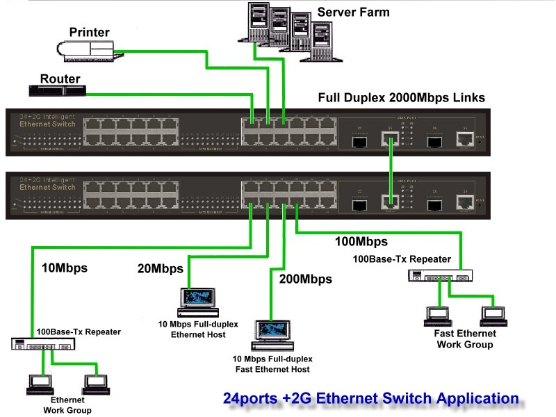 Ethernet Hub Wiring Diagram : Switches discovernegi