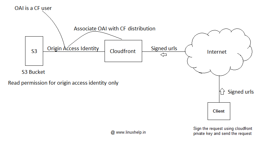Serving Private content using Amazon Cloudfront