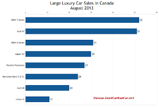 Canada large luxury car sales chart August 2013