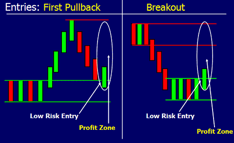 analisa Supply and Demand, pullback, breakout.