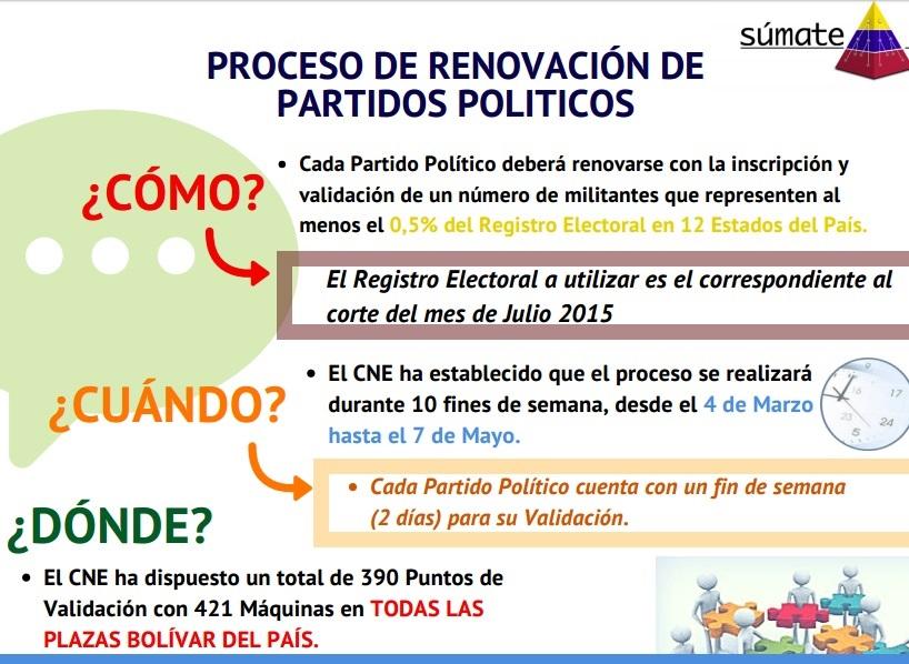 Lo que debes saber sobre el proceso de renovación de los Partidos Políticos, @Sumate
