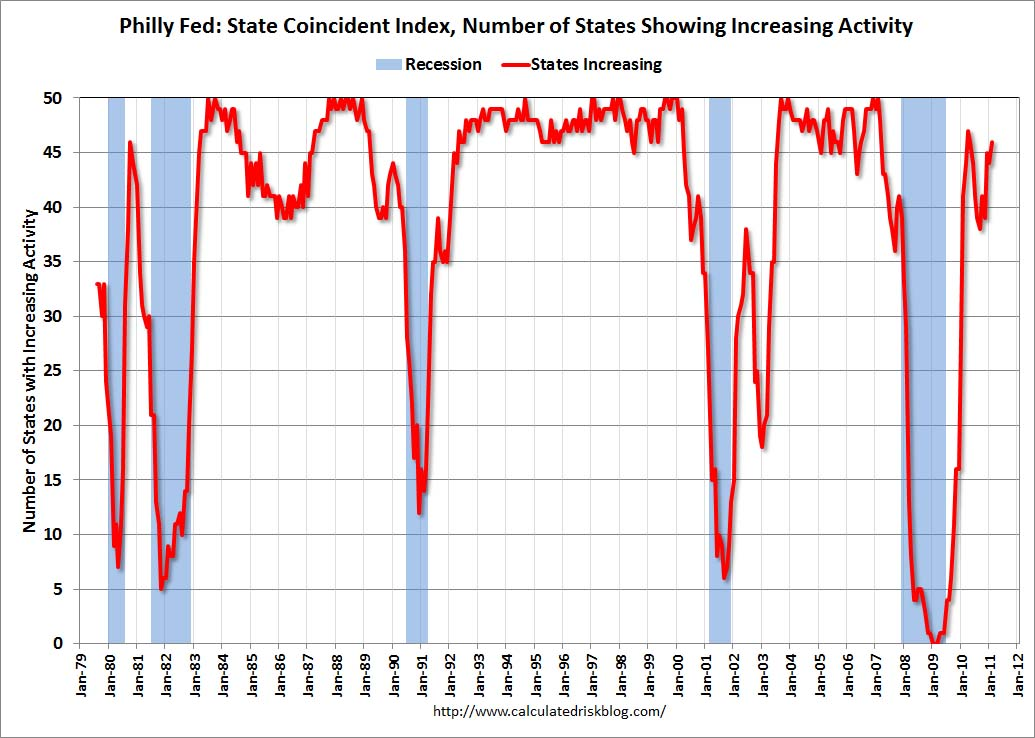Philly Fed Coincident Index, February 2011