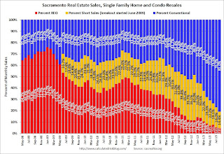 Sacramento: Conventional Sales up Sharply Year-over-year in August, Active Inventory increases 47% year-over-year