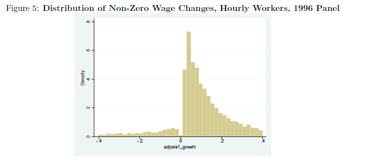Chart: Distribution of Wage Changes