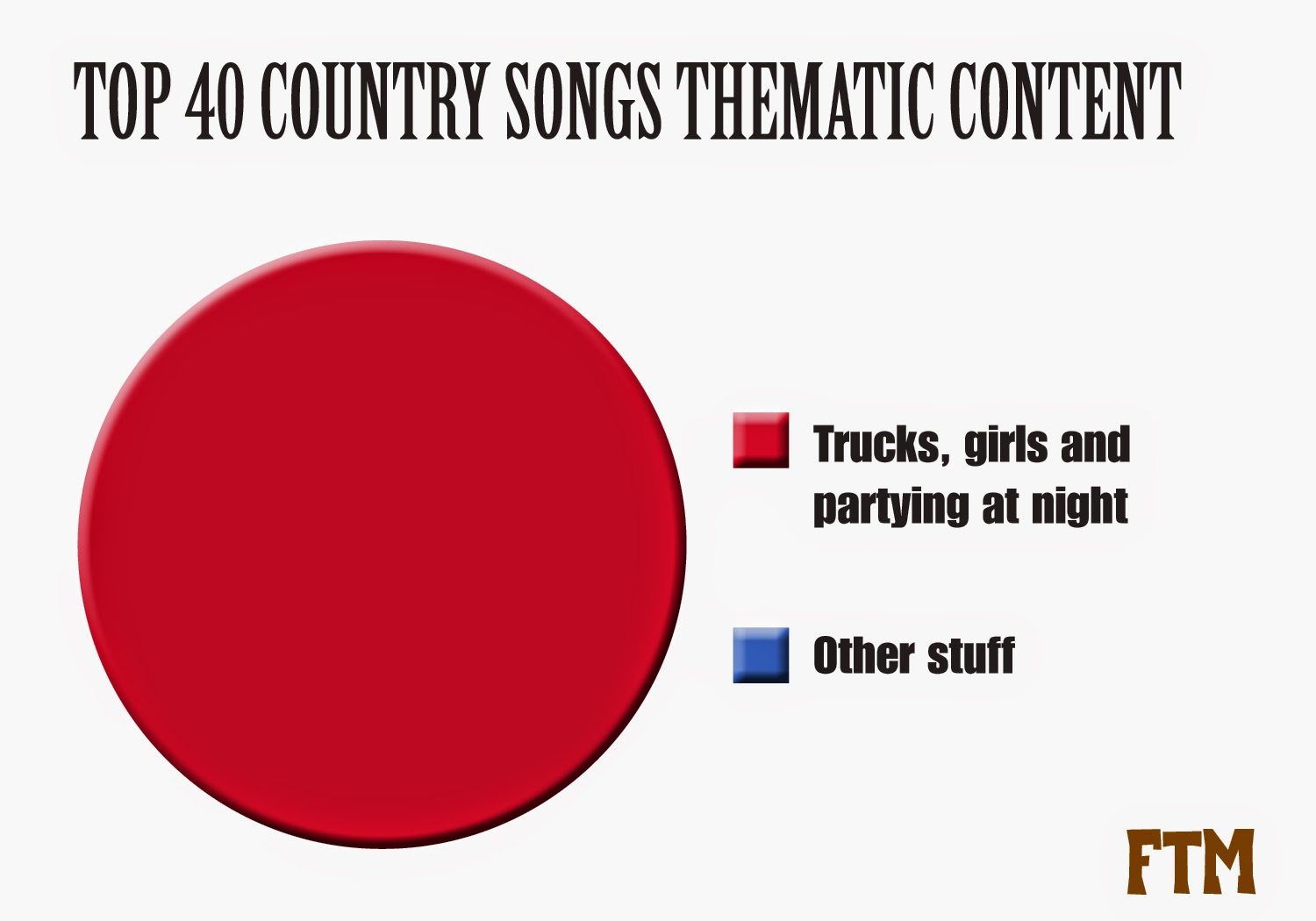 Farce The Music Country Radio Content Pie Chart