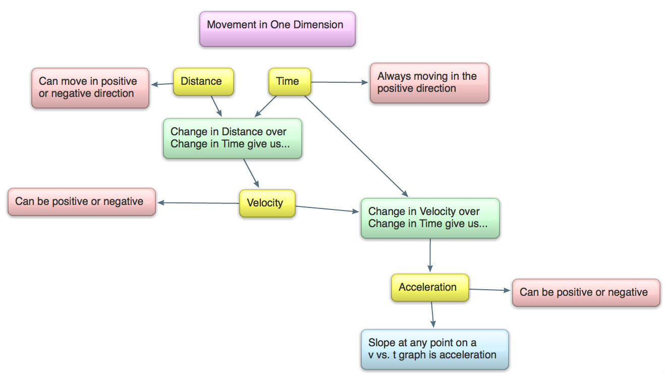 Concept mapping motion in 1 dimension