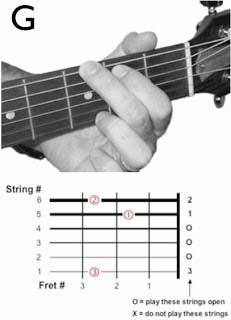 chord+g Tips Belajar Kunci Dasar Gitar untuk Pemula