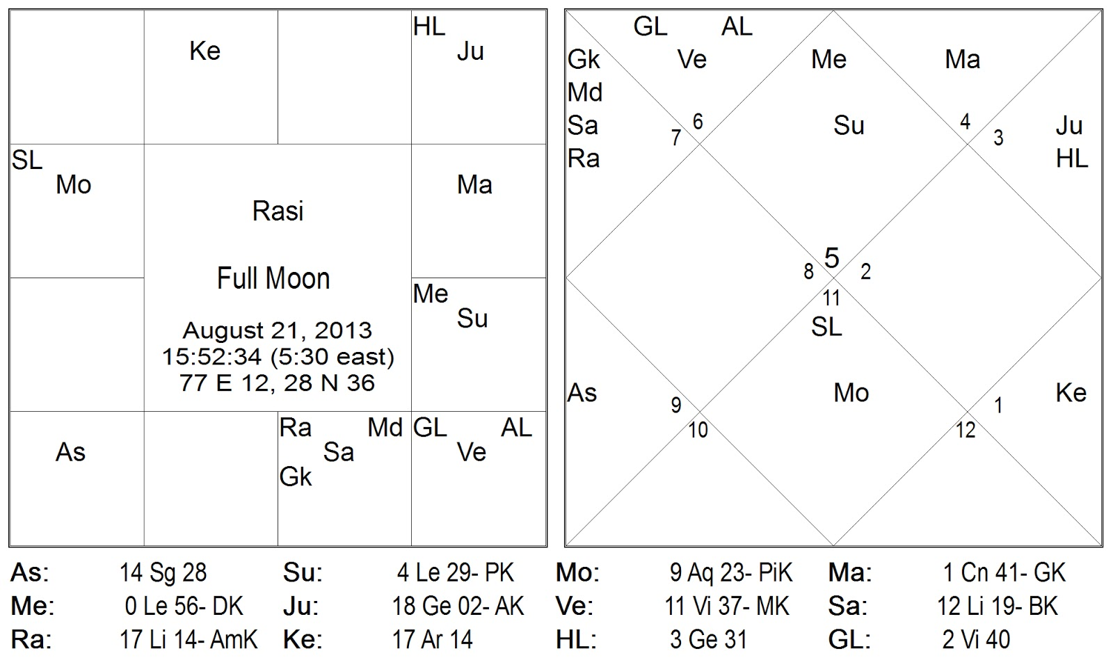 Full moon in aquarius on 20th august 2013