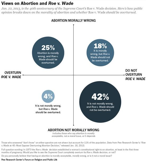 abortion is it morally wrong An argument that abortion is wrong don marquis abortion is morally permissible boils down to the question of whether fetuses have the right to life an.