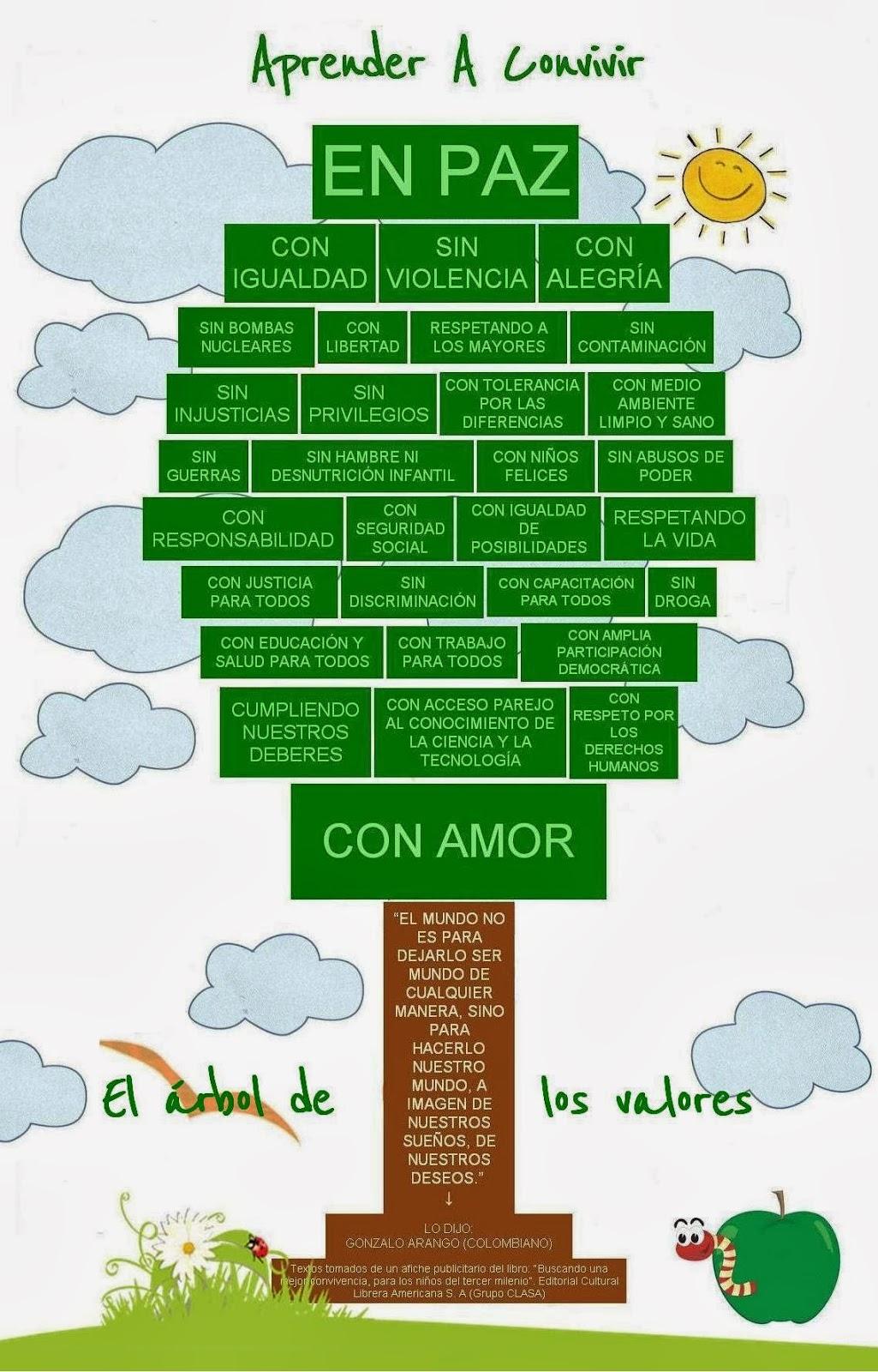 El Rbol De Los Valores | apexwallpapers.com