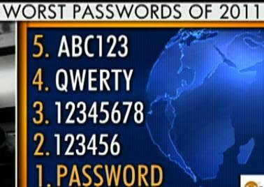 worst password