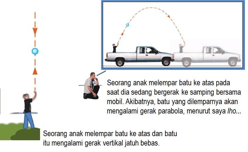 gerak parabola dan gerak vertikal ke atas