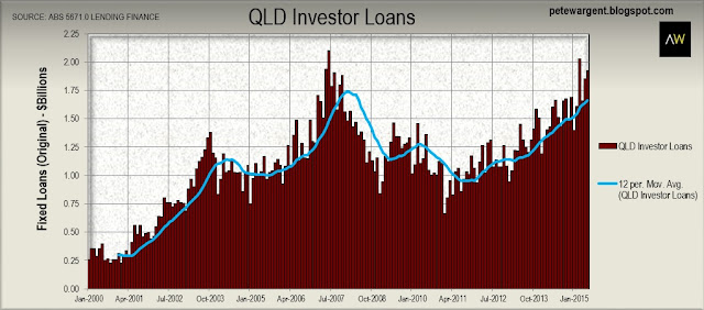 qld investor loans