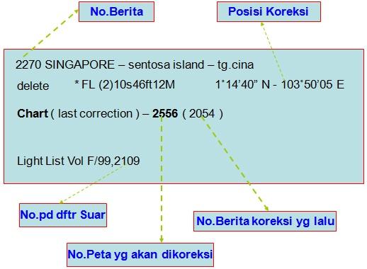 Cara Mengukur,Koreksi Jarak Tempuh Perjalanan Kapal Serta Katalog Peta