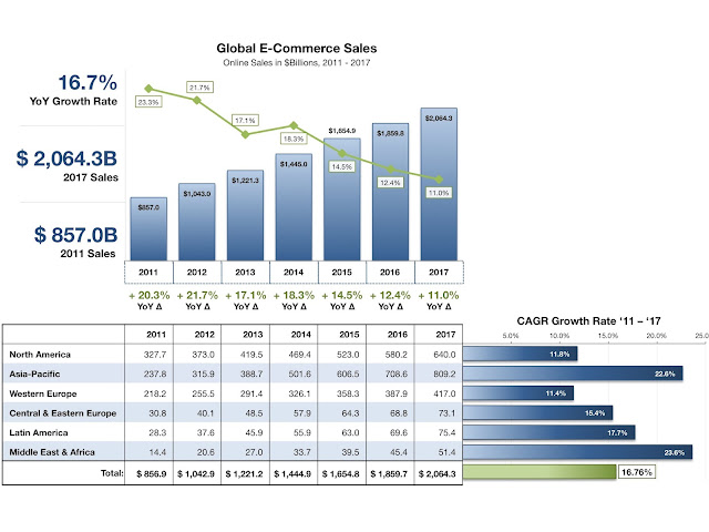 Global eCommerce  Market  now controlled by the chinese,