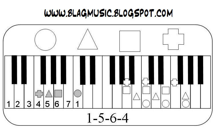 Blagmusic: 4 Chords 1-5-6-4 Chord Progression Image