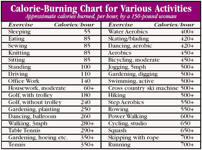 Calorie burning chart for various activities( How many calories should ...