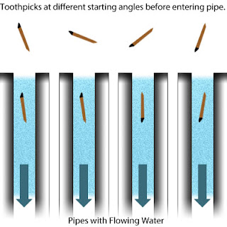 Toothpicks entering pipes with flowing water, where the toothpicks start at different initial angles, and get regulated by physics to either point down the pipe or up the pipe.