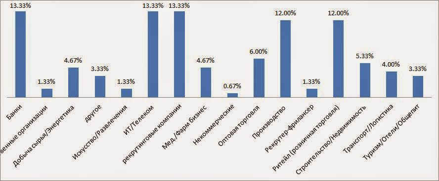 Программы автоматизации подбора персонала - 2014 (итоги опроса)