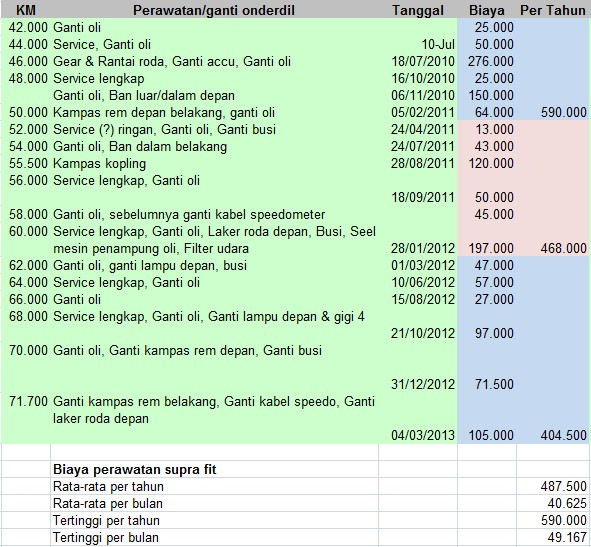 catatan biaya perawatan kendaraan
