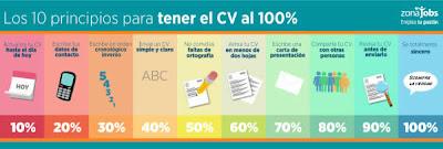 Los 10 principios para tener el CV al 100%