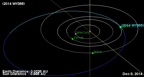 http://sciencythoughts.blogspot.co.uk/2014/12/asteroid-wy365-passes-earth.html