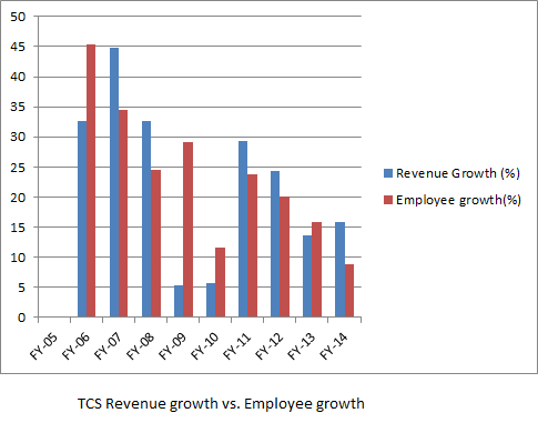 TCS 10 year revenue growth  vs employee growth