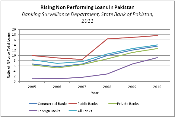pakistan s banking industry interest spread inelastic Nib bank limited (formerly ndlc-ific bank limited) is a scheduled commercial bank and is principally engaged in banking business, as defined in the banking companies ordinance, 1962 it was incorporated in march 2003 as a public listed company currently, it is listed on all the three stock exchanges of pakistan in june 2005.