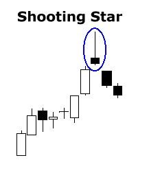 Contoh Shooting star candle gambar
