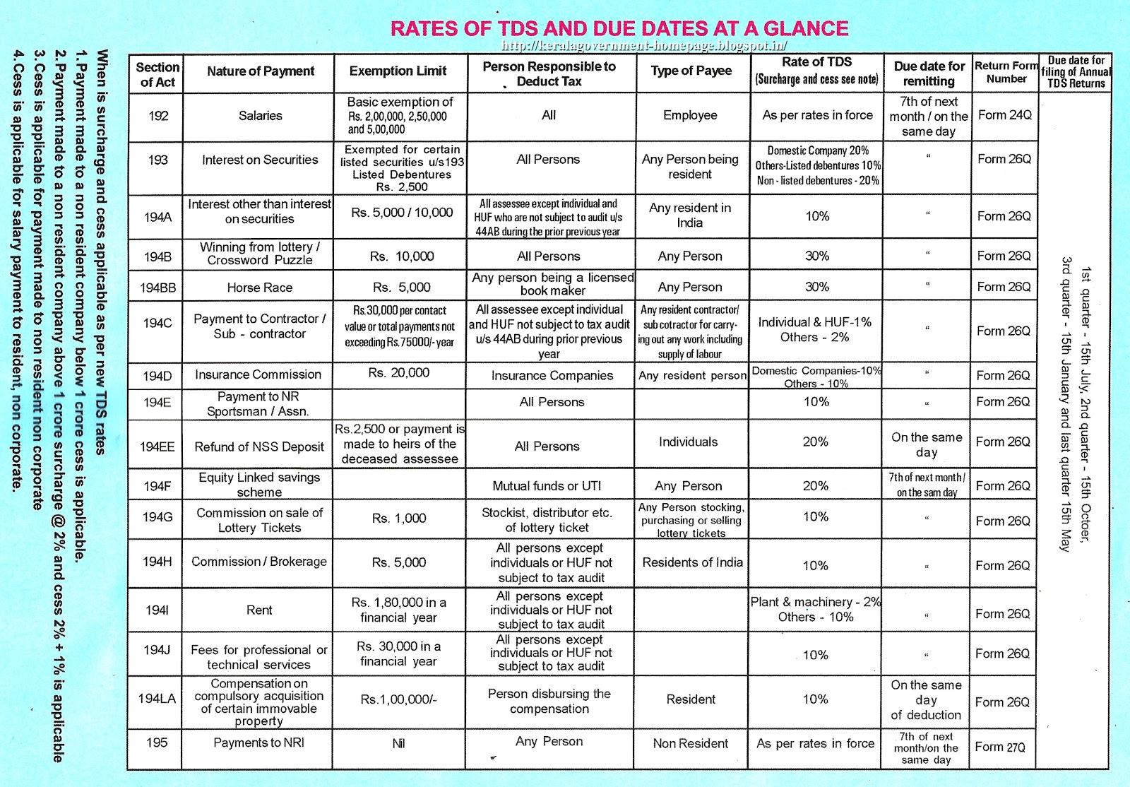 2013 Income Tax Schedule  2013 E File Refund Dates  2013 Federal Tax