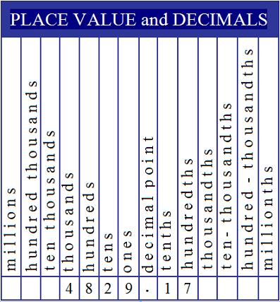 Homework help place value