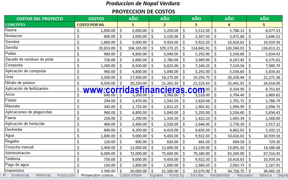 Proyección de costos del cultivo de nopal