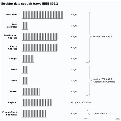 Edi Diwan: What is Ethernet 802.3