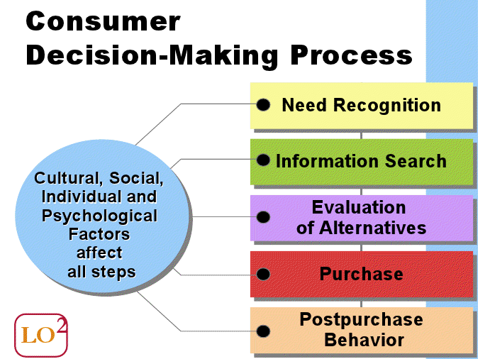 six step decision model essay Decision-making model analysis essaysthere are many decisions that and what tools are available to aid in the decision making and the seven-step.