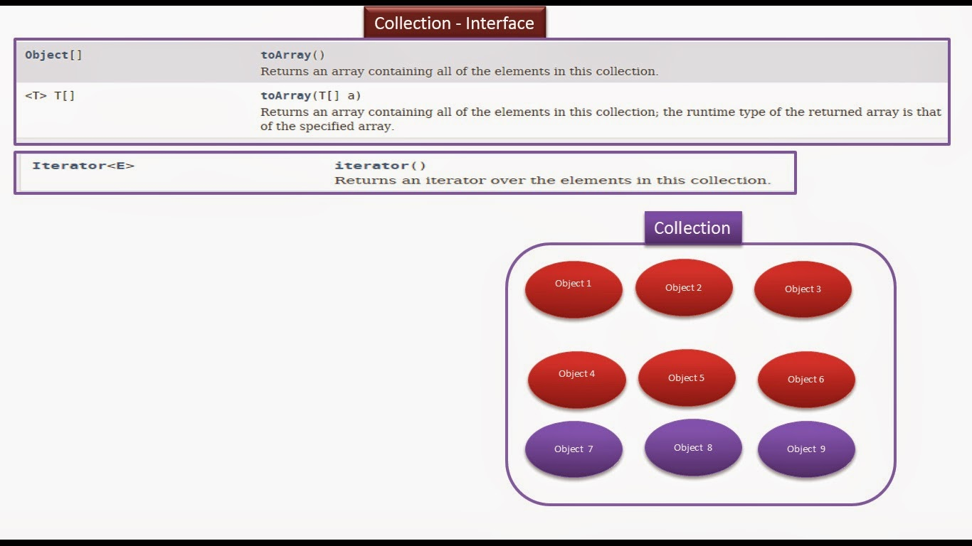 JAVA EE: Java : Collection Framework : Collection Interface