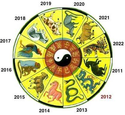 Chinese Zodiac, Lunar zodiac, Chinese Zodiac animal, lunar new year 2016