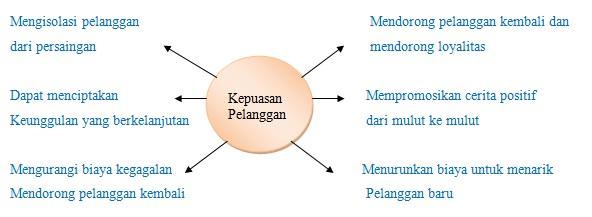 Konsep Kepuasan Pelanggan Manfaat Kepuasan Pelanggan