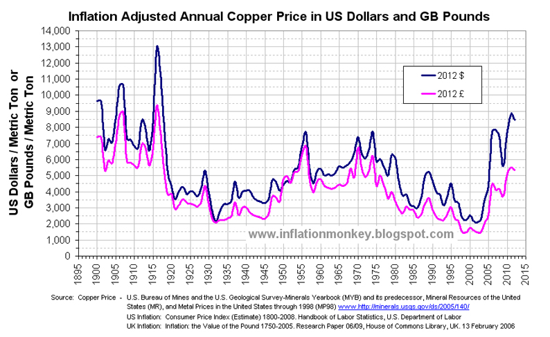 Inflation in the UK: Copper Price is as Expensive as it was in the 1970s – Inflation Adjusted ...