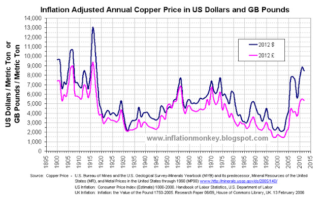 Graph showing the Inflation Adjusted Copper Price since 1900 in US Dollars and Pounds Sterling