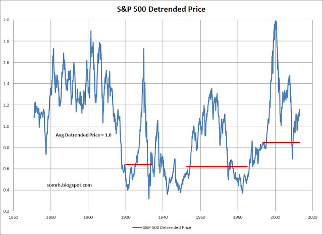 S&P 500 Bubble Detrended Price