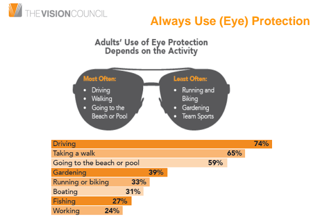eye-protection-adult-use-vision-council