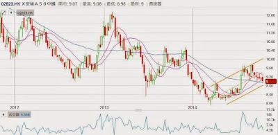 安碩A50 中國 2823 3年股價圖