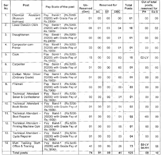 NDA Recruitment 2015, 125 LDC, MTS, Technical Attendant, NDA vacancy, National Defence Academy